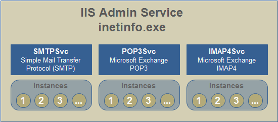 eventlogblog_2010_01_exchange_iis_components.png