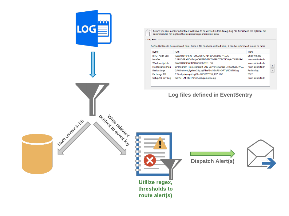 Log File Flow