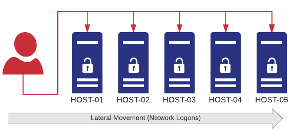 Lateral Network Movement
