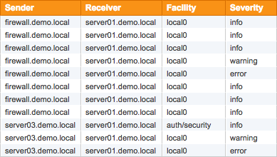 EventSentry Syslog
